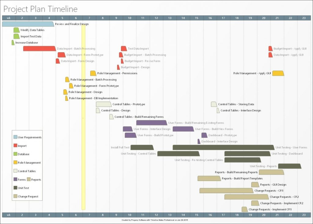 Timeline Charts In Project Management