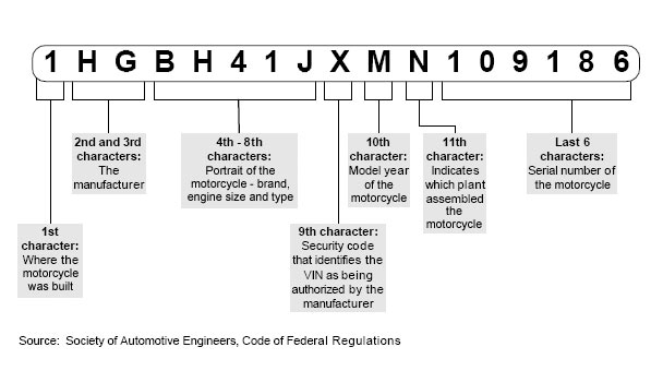 Decode a Vehicle Identification