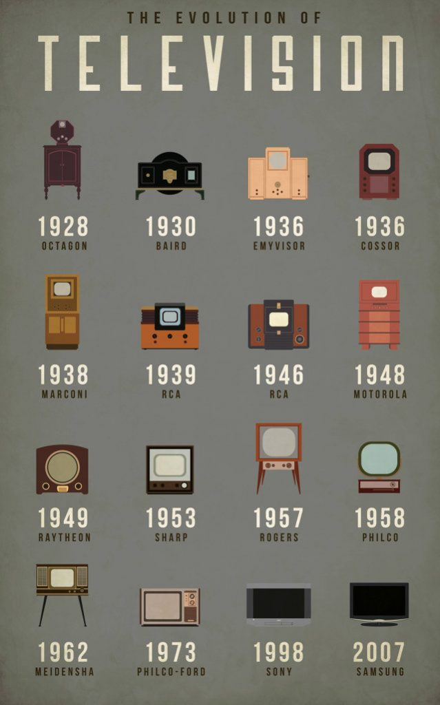 The Evolution Of TV Technology