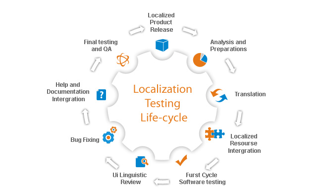Understanding The Essence Of Localization Testing