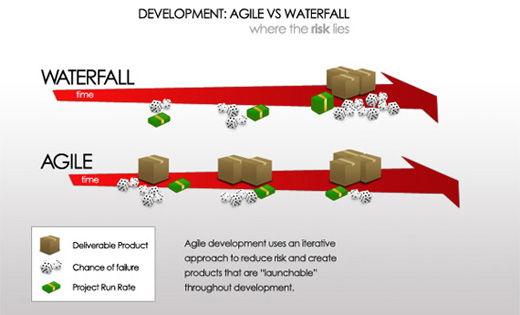 Improving Productivity by Using Agile Methodology