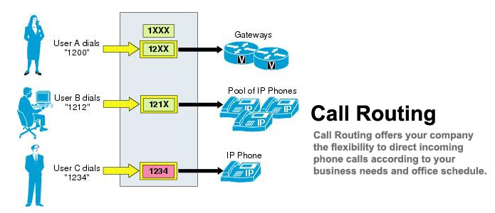Use Intelligent Call Routing Service and Get The Calls Routed Easily!