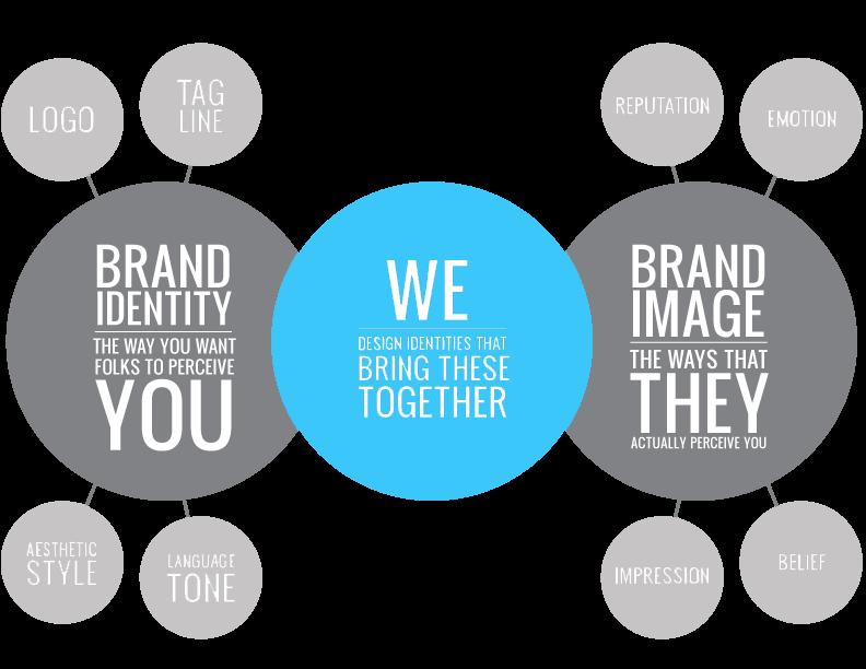 branding consultants in India