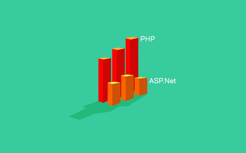 ASP .NET Vs PHP – A Comparison Between Competitors